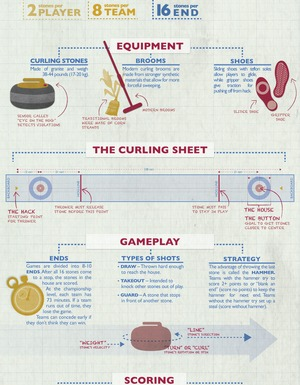 Curling Information Graphic